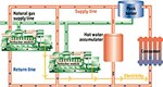 Cogeneration with natural gas