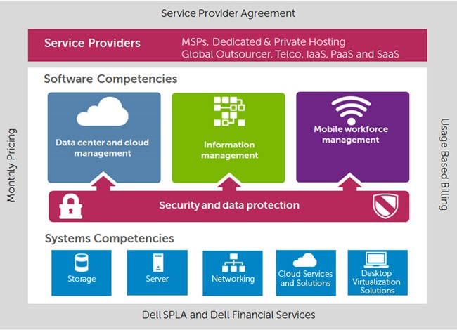 Dell Partner Program