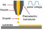 Inkjet Printing Process For Kesterite Solar Cells