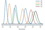 Towards A Unified Process Development Strategy For Batch And Continuous Chromatography