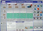Machinery Unbalance Wall Chart