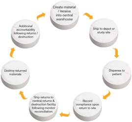 clinical trials cycle returns and destruction