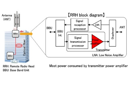 Fujitsu develops transmitter power amplifier circuit technology with enables reduced power consumption for mobile phone base stations and other radio frequency wireless equipment ccuart Choice Image