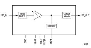 SKY65505 2.5-2.7 GHz WiMAX Power Amplifier Module