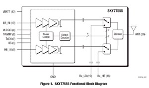 Tx-Rx FEM Based On CMOS PA For Dual-Band GSM/GPRS: SKY77555