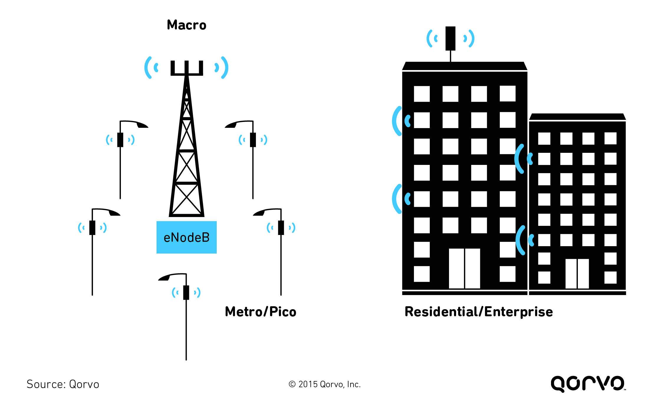 the buzz about wireless small cells