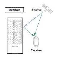 Simulating Automatic Obscuration and Multipath for Realistic GNSS Receiver Testing
