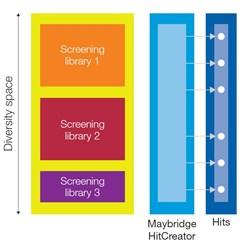 Maybridge HitCreator Chart