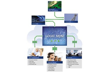 LogicMDM.jpg