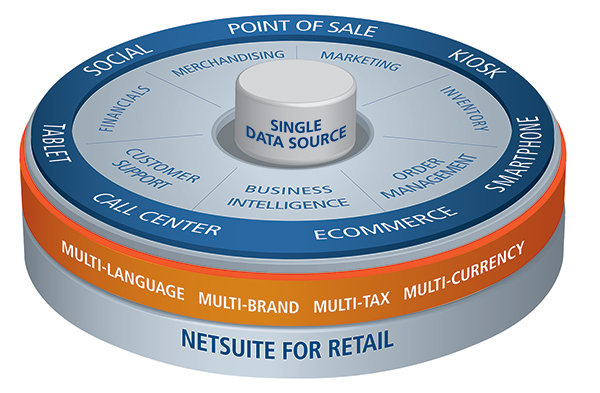 NetSuite Retail Anywhere Data Circle