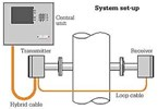 POWER-GEN 2000: Slip Analyzer for Selective Catalytic Reduction (SCR)