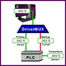 Industry's First Driver Multiplexer