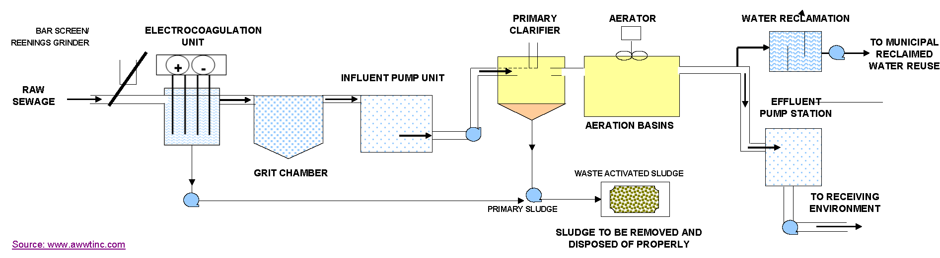A shocking approach to wastewater treatment ccuart Choice Image