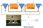 Implementation Of Solids Retention Time (SRT) Control In Wastewater Treatment