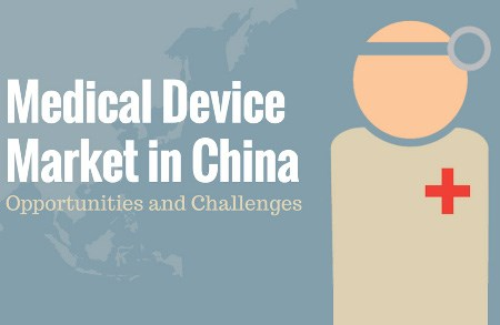 Medical Device Market In China: Opportunities And Challenges