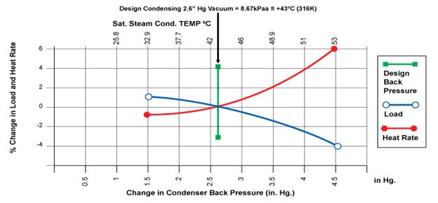 how to figure percent change