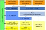 Intelligent Transportation Systems Using IEEE 802.11p