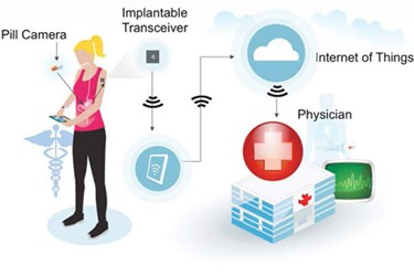 IoT_healthcareImage