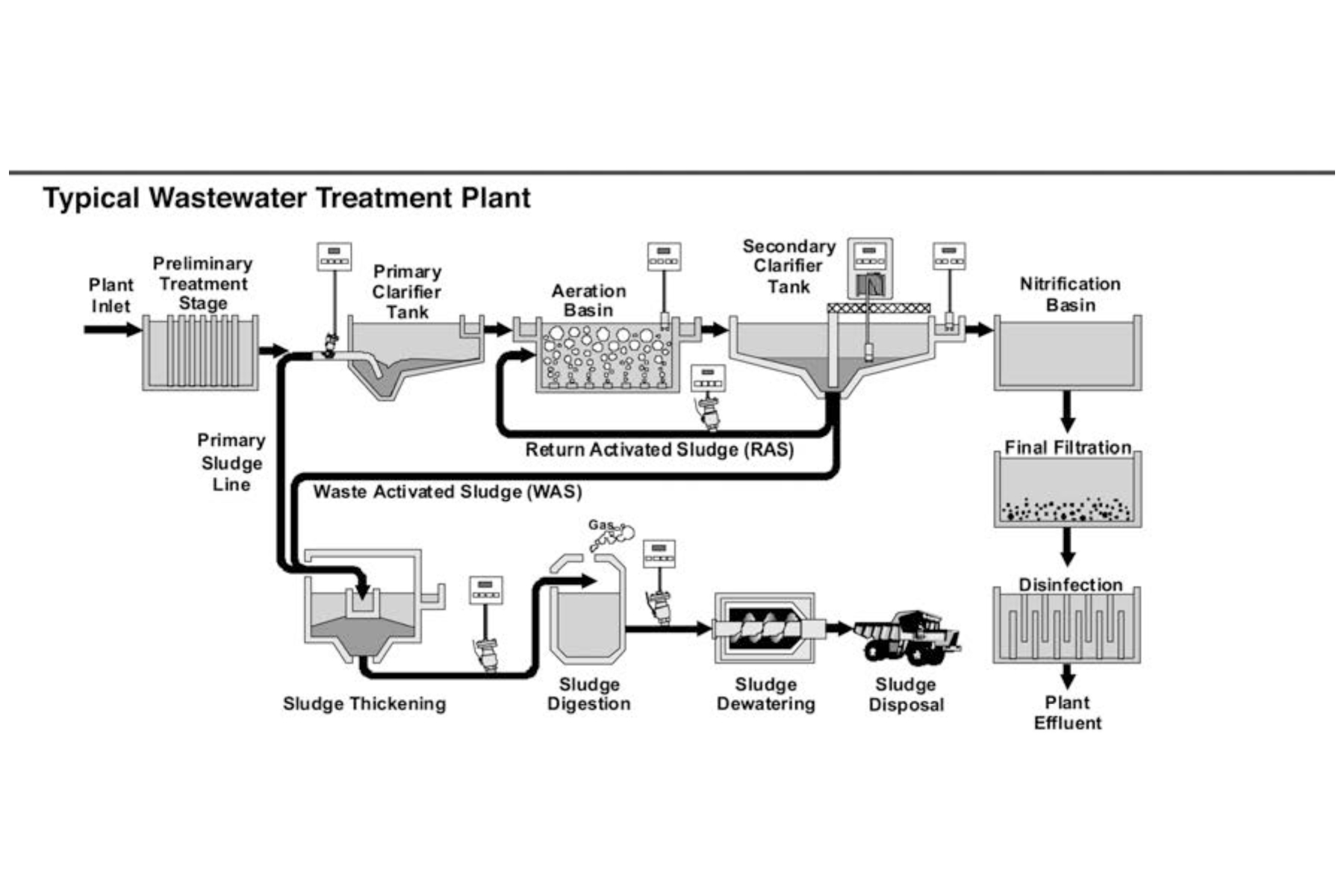 Process factors affecting proper aeration basin control for a plant control scheme to provide accurate and efficient control many process factors must be considered the heart of the activated sludge process is pooptronica Images