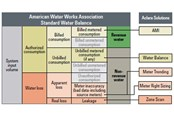 Harnessing Advanced Analytics For Water Balancing, Meter Trending And Meter Right-Sizing