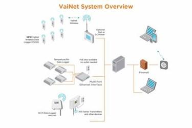 viewLinc Continuous Monitoring System