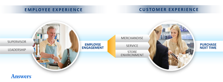 From NRF 2015: The Convergence Of Customer Experience, Employee Engagement