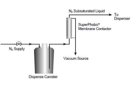 Bubble Removal From Aqueous Streams Using SuperPhobic® Membrane Contactors