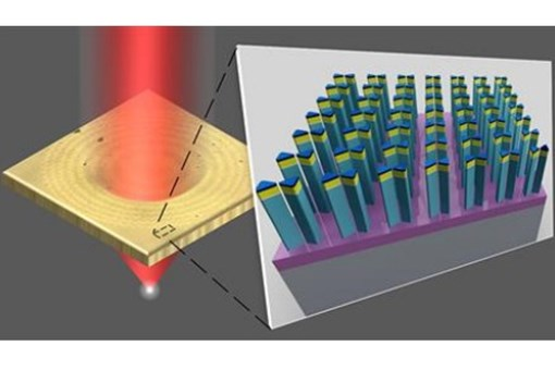 Novel Nanotechnology Technique For Table-Top Production Of Flat Optics