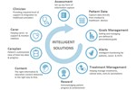 mHealth Services