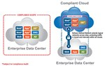 Connecting The Dots: How To Achieve End-to-End Compliance With Hybrid Clouds
