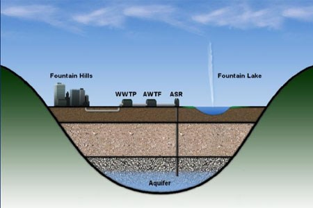 AZ Utility Breaks New Ground In Water Reuse With Help From VTScada Software