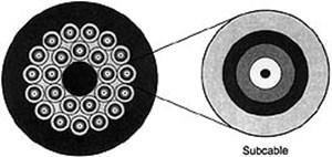 Fiber-Optic Cable Assemblies