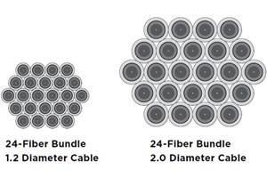 Overcoming Space Challenges And Reducing Costs With Small-Diameter Cable Technology