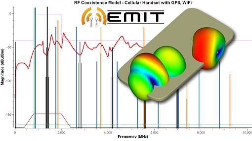 RF Cosite Modeling Software: EMIT