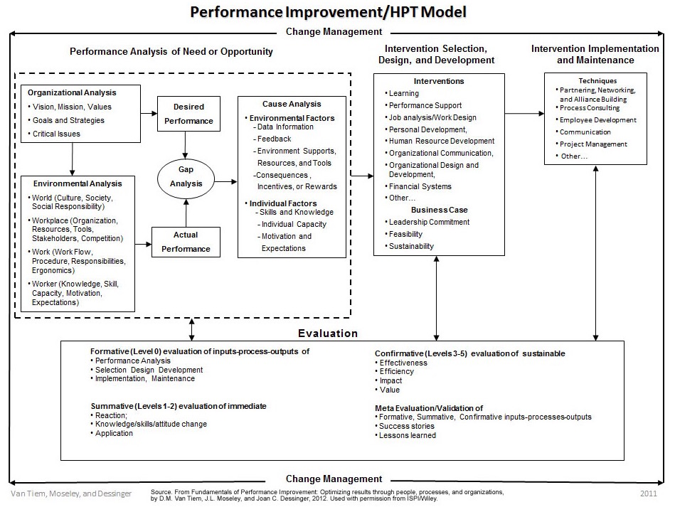 the human performance technology model A case study on the application of a human performance technology model to  a sports product manufacturing company kevin nold e kobena osam and.