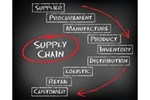 A Challenge For Supply Chain Performance Is The Complexity