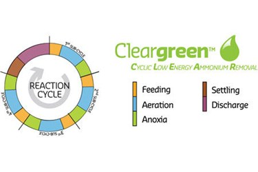 CleargreenBio