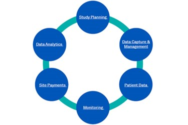 Beyond EDC: Speeding Treatments To Patients With A Unified Clinical Technology Platform