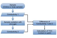 Innovations In UV Oxidation Direct Conductivity TOC Measurement To Improve Accuracy And Precision