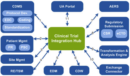 Panther Clinical Trial Mgmt System Ctms
