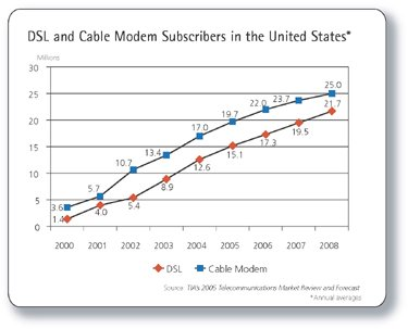 2008 Wireless penetration