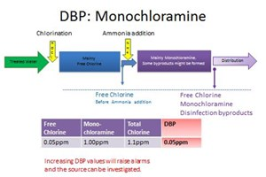 Monochloramine Monitoring – Reliable Analysis, Safer Drinking Water
