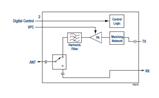 Transmit/Receive Front-End Module: SKY65377-11