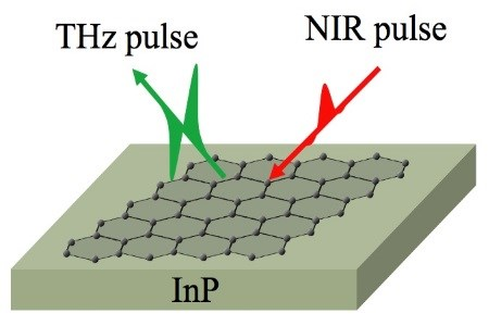 New Test Reveals Purity Of Graphene