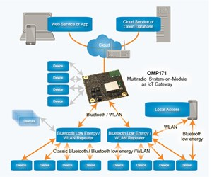 IoT-OMP171x-low