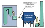 COMBUSTROL FACT Flue Gas Conditioning System