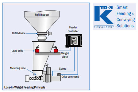 Application Note: Dry Granulation, Wet Granulation And Direct ...