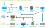 iBIO Biological Wastewater Treatment System