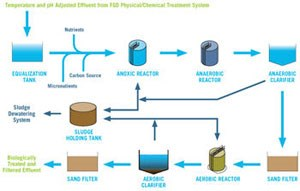 iBIO® Biological Wastewater Treatment System