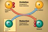 Schematic of Oxidation Reduction